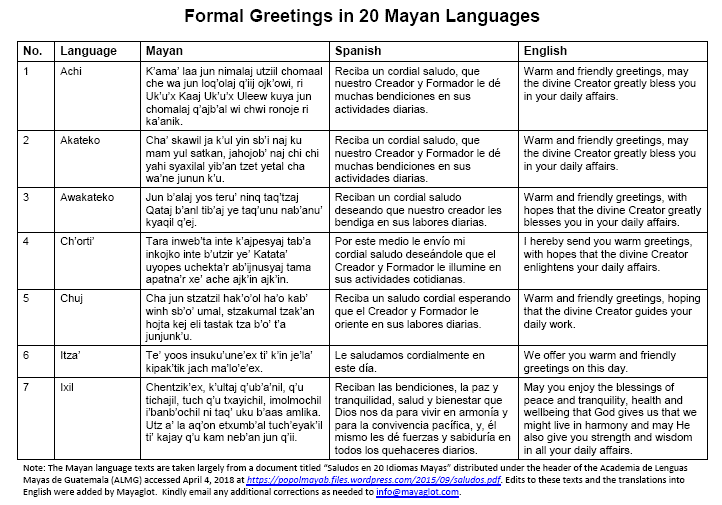 Formal Greetings in 20 Mayan Languages (Mayan, Spanish, English)